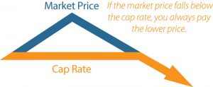 cap price plan