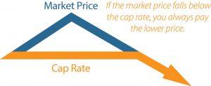 cap price plan